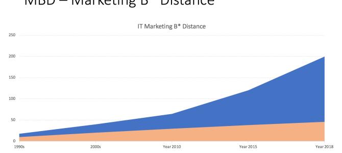 MBD – Marketing B* Distance