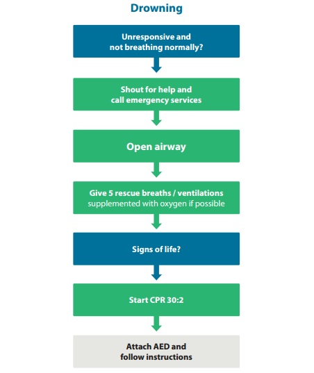 CPR algorithm for drowning