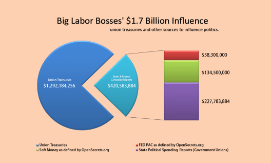 2015-2016-big-labor-political-spending