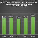 Amount Taxpayers have paid to NJCTF