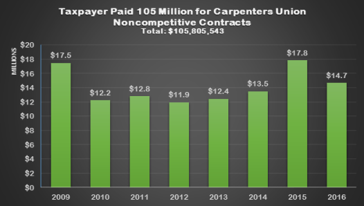 Amount Taxpayers have paid to NJCTF in past 8 years