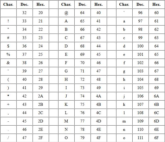 วิธีการแปลงจาก hex เป็นอักษร(char) ในภาษา swift
