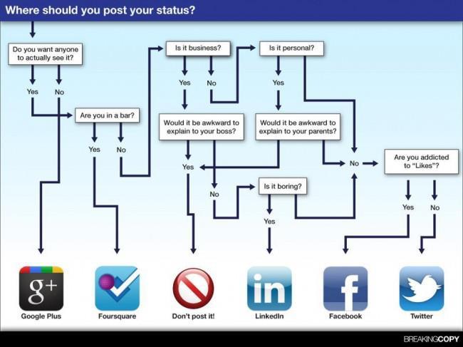 socialmedia, statusupdates