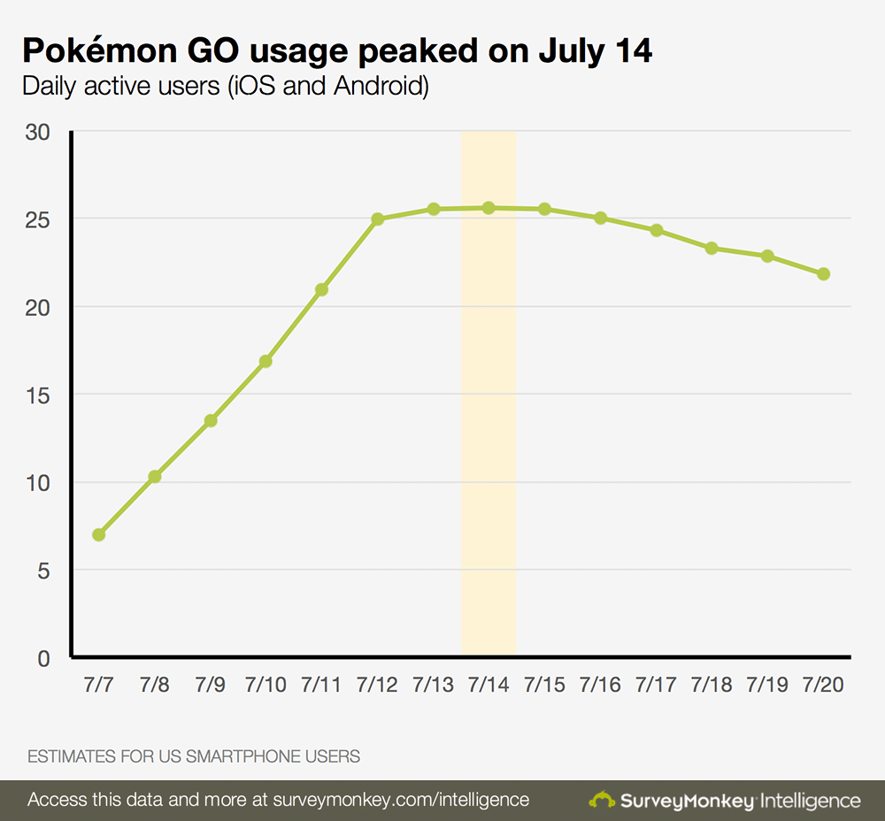 pokemon-go-daily-active-users-chart