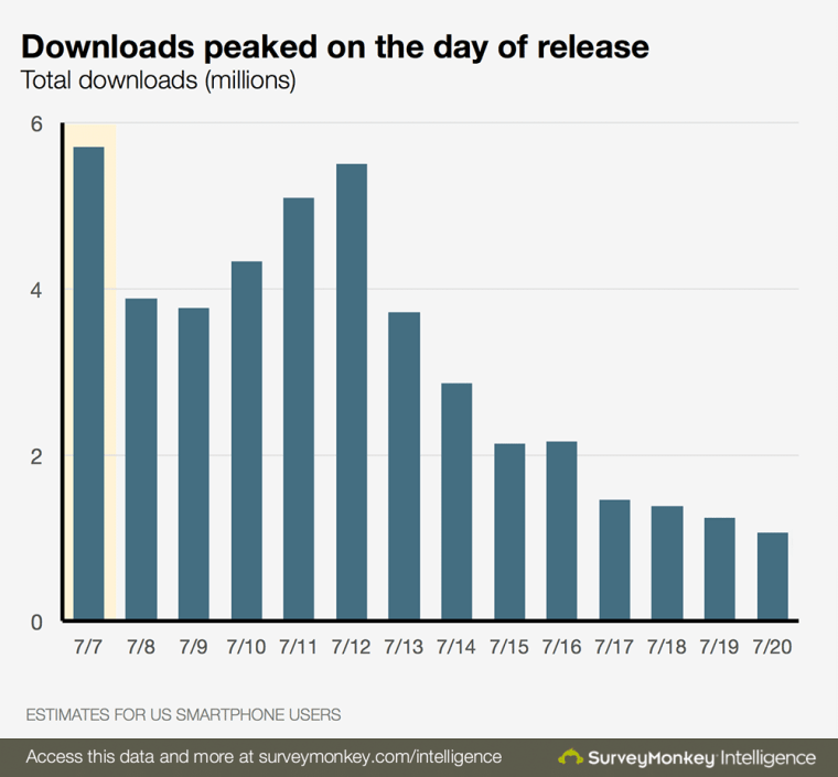 pokemon-go-downloads-chart