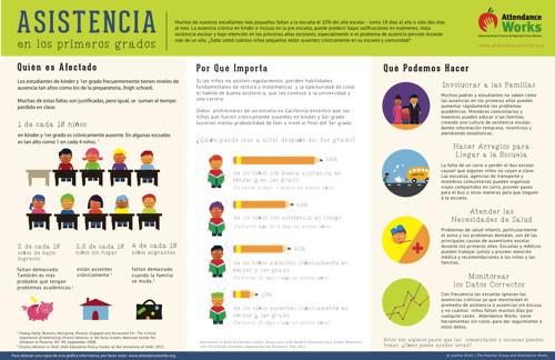 Attendance flyer (Spanish)