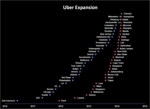 Expansion d'Uber