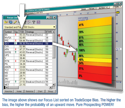 High Probability Trading Made Easy