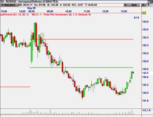 MoneyZone showing Trader Range