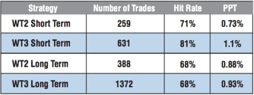 WT3 Statistics