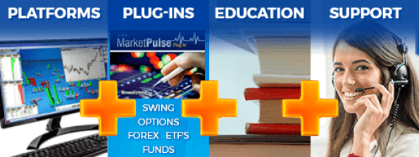 Your ONE Trading Solution includes the best trading platform, premium trader education, success coach, and more - all for one low price