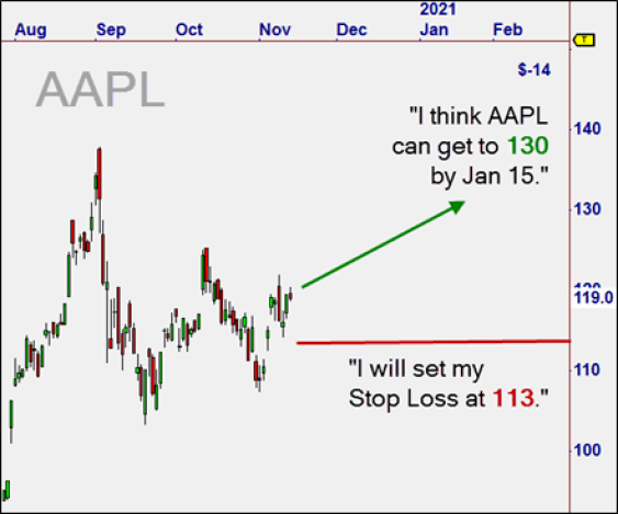 AAPL stock chart is a great setup for finding profitable options contracts with OptionTrader Plus by Nirvana Systems