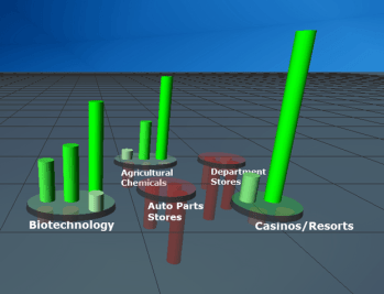 VisualTraders patented 3D view of the market makes it easy to see strengths and weaknesses in the market