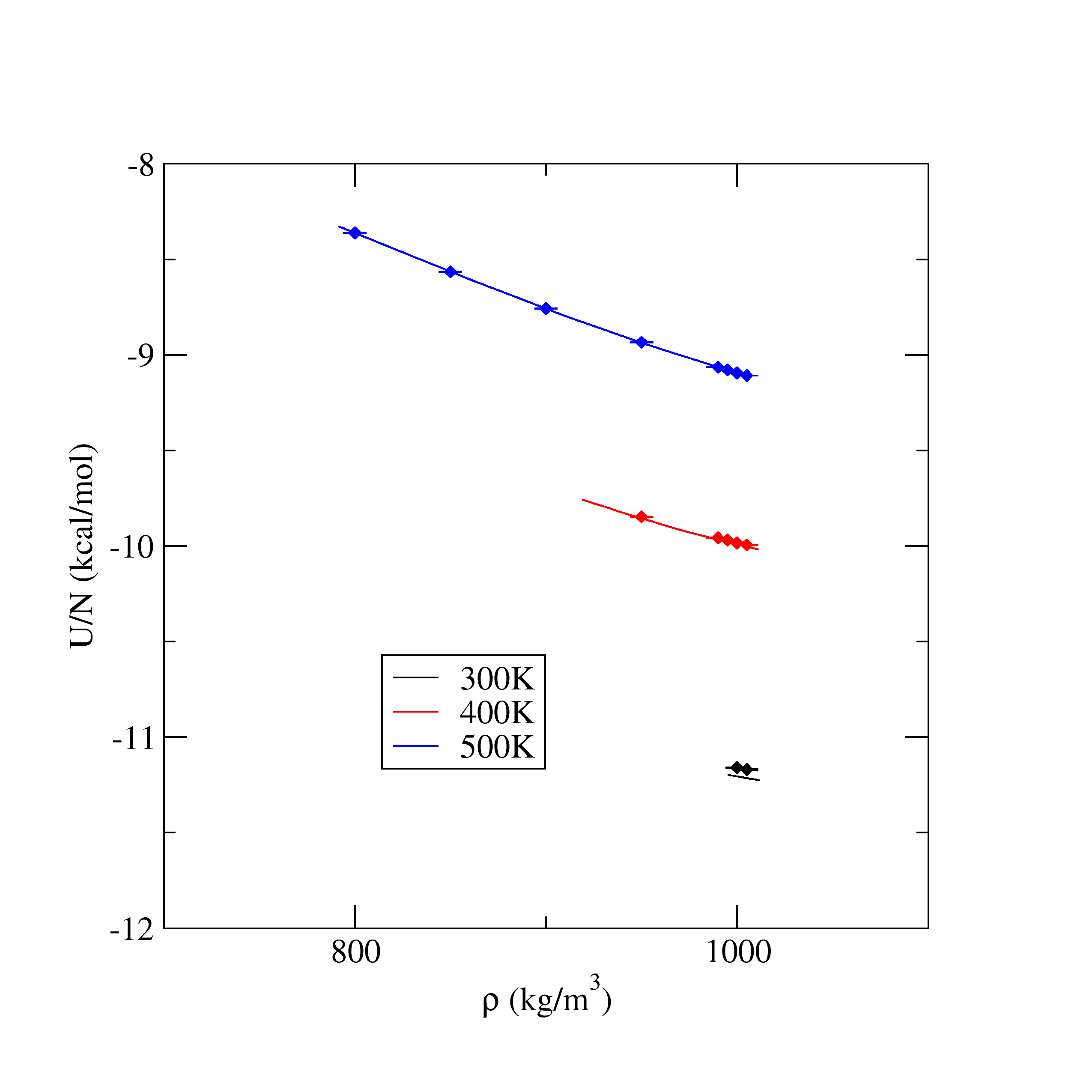 Lammps Md Equation Of State Pressure Vs Density