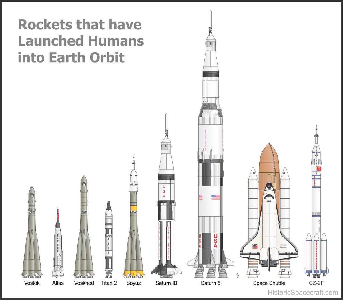 Cohetes Lanzados Al Espacio Por El Hombre