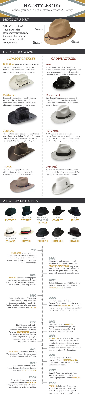 Hat-Infographic