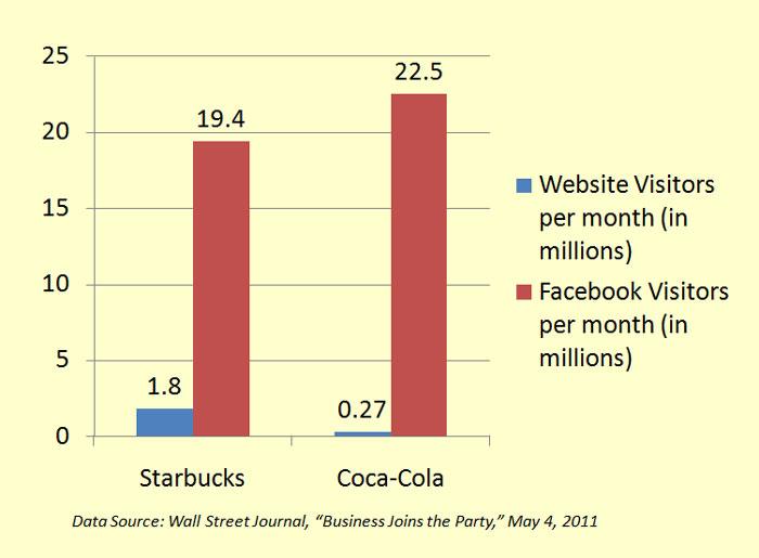 graphic-fb-vs-web-traffic