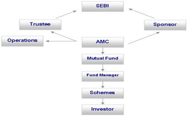 Types Trading Securities