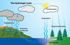 Delaware River Basin Commission|Hydrological Information