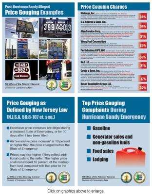 NJ OAG post-Sandy price gouging complaint charts