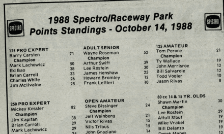 1988 RPMX Final Points Standings