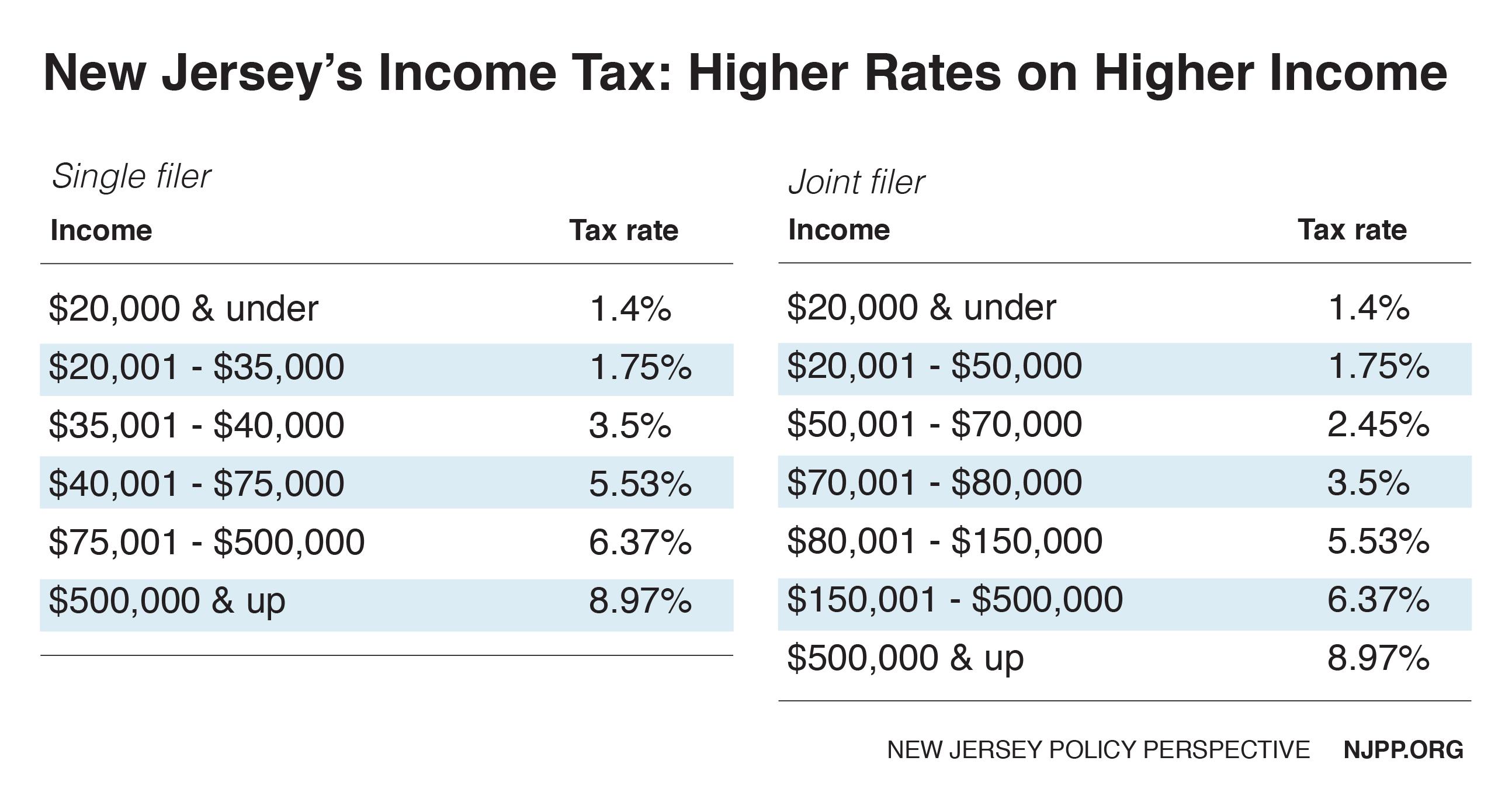 Nj Income Tax Table