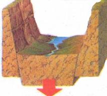 Yarık vadiler iki farklı şekilde oluşur: Ya dev kaya bloklan dağlan oluşturarak yükselir ve aralannda geniş bir vadi bırakır ya da aradaki blok düşerek vadi tabanını oluşturur.