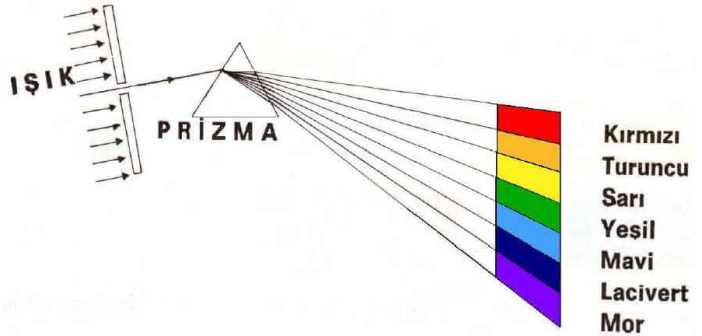 renk prizması