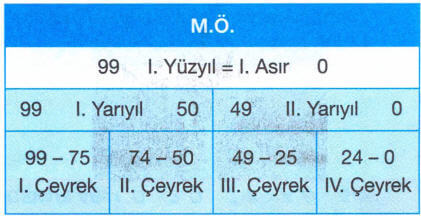 yuzyil-hesabi-2