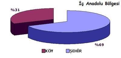 İç Anadolu Bölgesi Nüfus Dağılımı