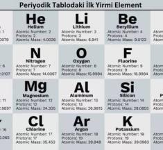 Periyodik Tablodaki İlk 20 Element Nedir? Sembolleri ve Atom Numaraları
