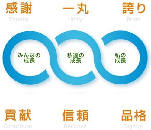 企業理念イメージ図
