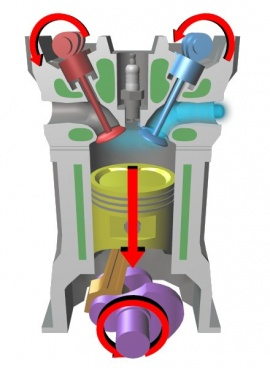 Verbrandingsmotor  Wikisage