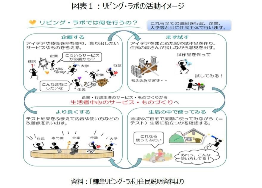 図表1:リビング・ラボの活動イメージ