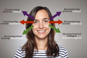 Diagram of NLP eye patterns