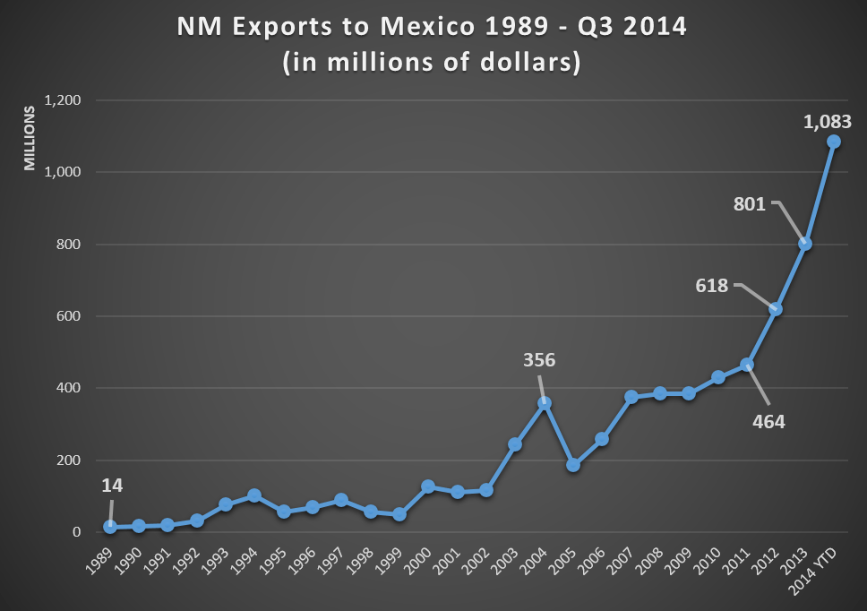 nm-historical-exports-MX
