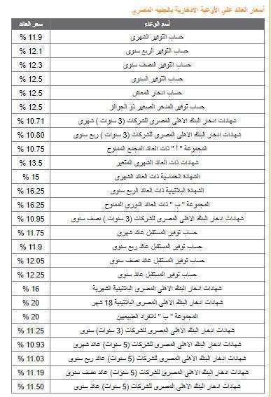 70184 %D8%A7%D9%84%D9%81%D8%A7%D8%A6%D8%AF%D8%A9 %D8%A8%D8%A7%D9%84%D8%A8%D9%86%D9%83 %D8%A7%D9%84%D8%A3%D9%87%D9%84%D9%89 - نجوم مصرية - أسعار العملات في البنك الأهلي المصري ونسبة الفائدة الجديدة على ودائع الأفراد ..الثلاثاء 14/11/2017 في ختام التداول