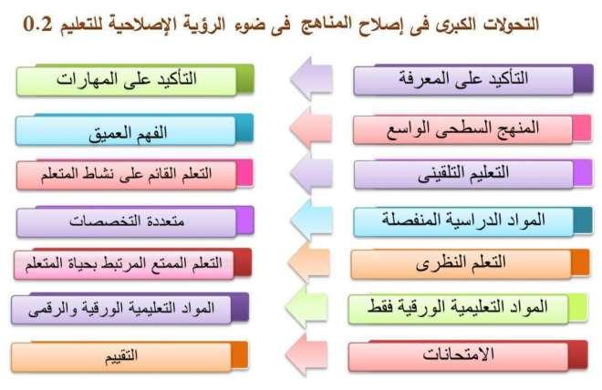 نظام التعليم الجديد وتحولات فى المفاهيم التعليمية