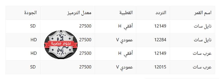 موعد مباريات مصر في كاس العالم 2018 وتردد القنوات المفتوحة