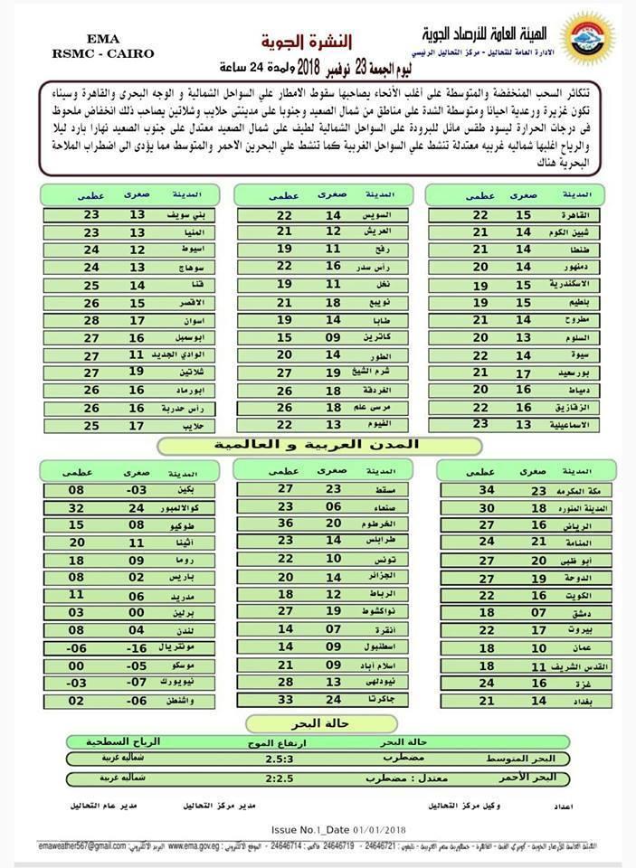 اخبار Page 4 Of 30 ايجى كافيه Egycaffe