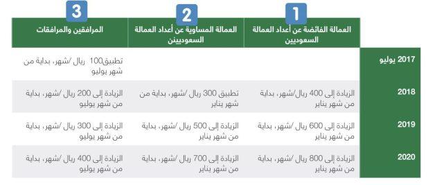 الجنسيات المعفاة من رسوم العمالة الوافدة والفئات المستثناة في السعودية 2019