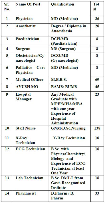 NMC Recruitment 2020 for NUHM 448 Posts