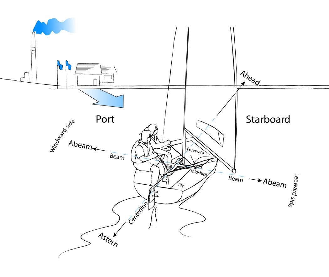 Sailing Directional Terms
