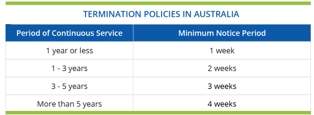 Termination Policies in Australia