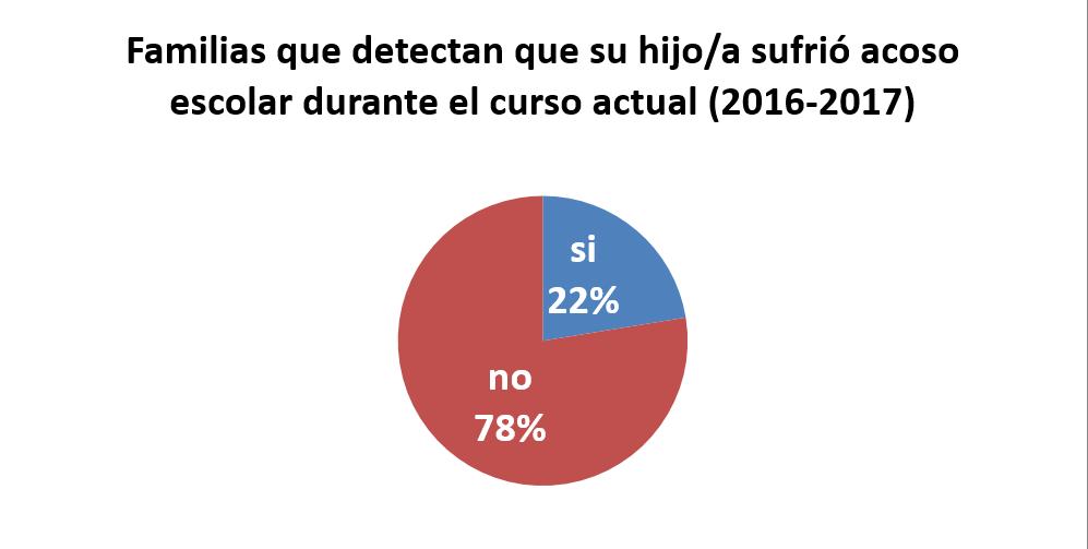 familias enteradas en al curso 2016-2017