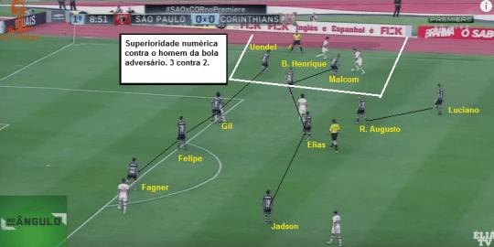 Compactação do Corinthians contra o São Paulo (Montagem – Adriano Motta – No Ângulo / Reprodução)