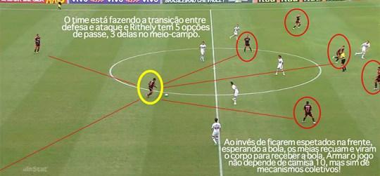Saída de bola do Sport contra o São Paulo. (Foto: Leonardo Miranda – GloboEsporte.com)