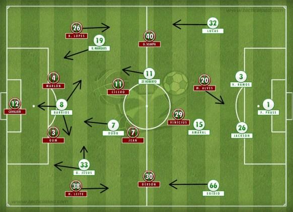 Palmeiras variou para o 4-1-4-1 e ganhou corpo em cima do Fluminense.