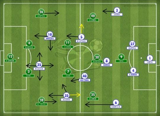 Panorama inicial das duas equipes.