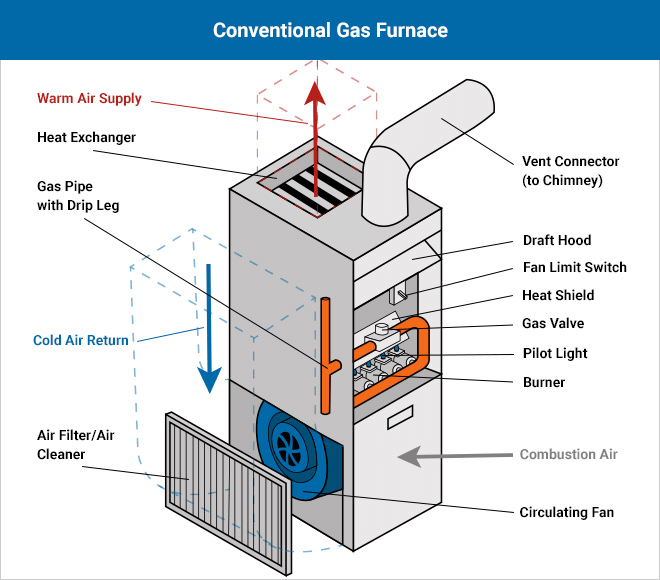 force air heating system